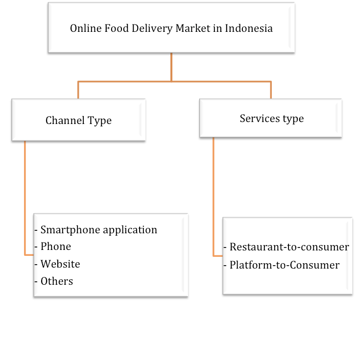 reogma|Online food delivery market in Indonesia will reach USD 3.36 billion by 2025