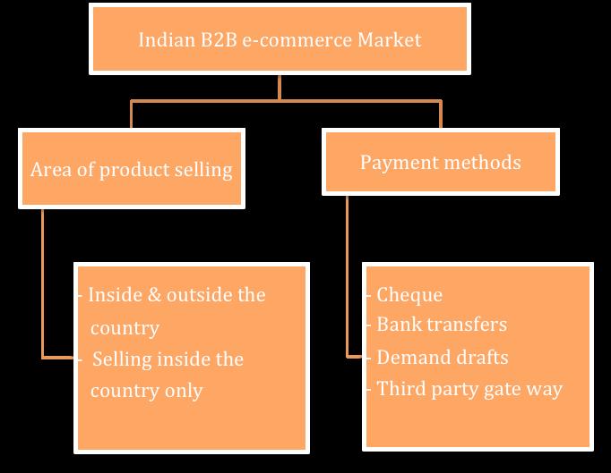 reogma B2B e-Commerce market in India will reach USD 2,869.56 billion by 2025