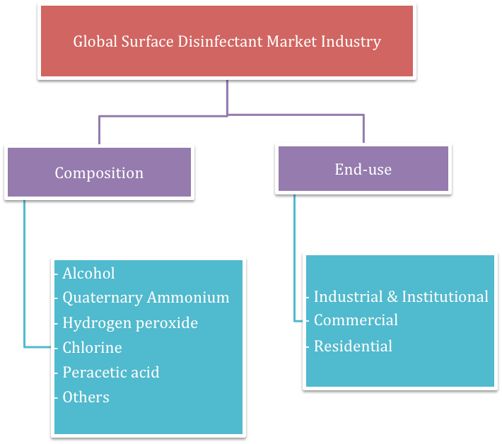 reogma Global Surface Disinfectant market will reach USD 1.29 Billion by 2025