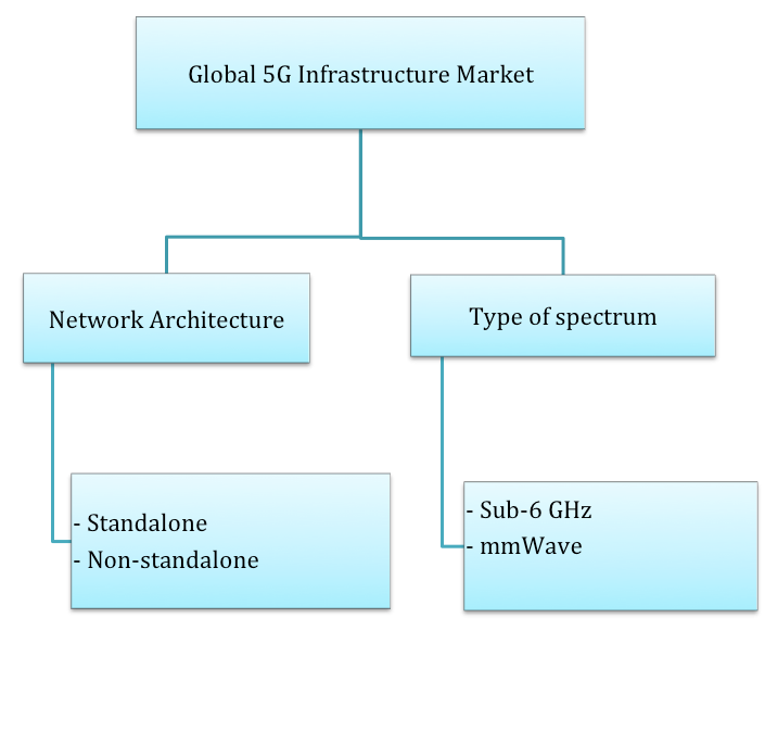 reogma|Global 5G Infrastructure market will reach USD 17.07 billion by 2025