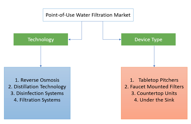 reogma Point-of-Use (PoU) Water Filtration market in Asia to reach US$ 14.43 Billion in 2025