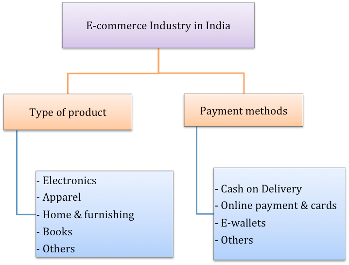 reogma E-commerce Industry in India to reach USD 229.48 billion by 2025