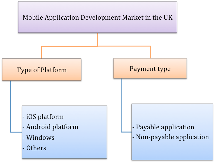 reogma Mobile Application Development market in the UK to reach USD 36.93 billion by 2025