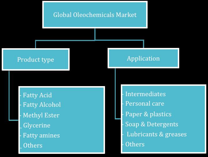 reogma Global Oleochemicals market will reach USD 33.02 billion by 2025