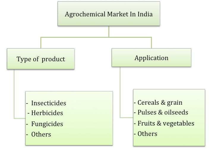 reogma|Agrochemical market in India to reach USD 7.02 billion by 2025