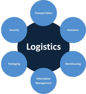 reogma|Cold Chain Logistics market in the UK expected to reach $24.4 billion by 2026