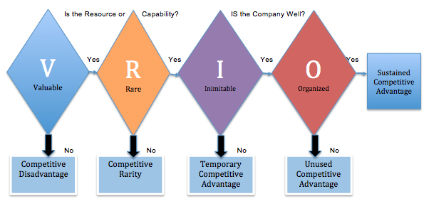 reogma Discover Own Competitive Advantage using VRIO Analysis