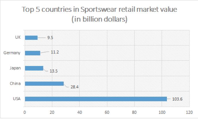 reogma|Sportswear market in USA to reach US$ 129.49B by 2020