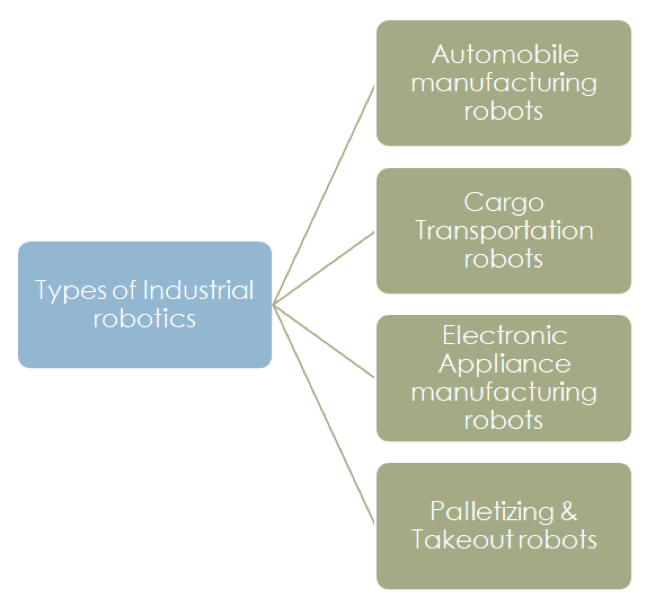 reogma|Industrial robotics industry in the US to reach US$7.42 B by 2025