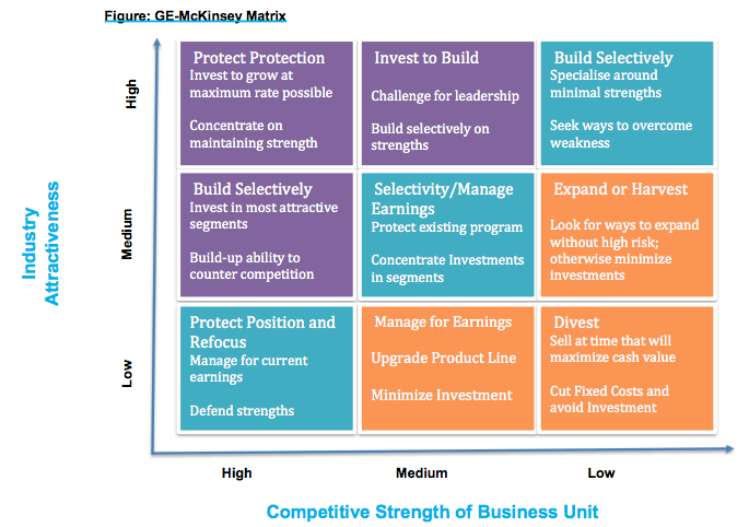 reogma|For Brand Marketing and Product Management - Use GE-McKinsey Matrix