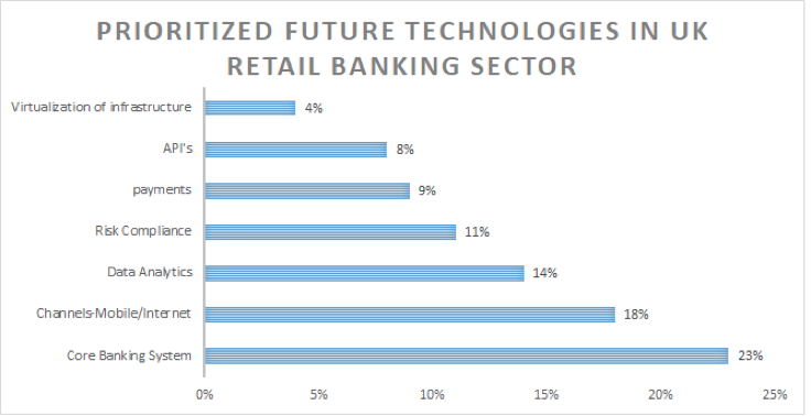 reogma Commercial Banking industry in the UK creating 1 in every 14 jobs