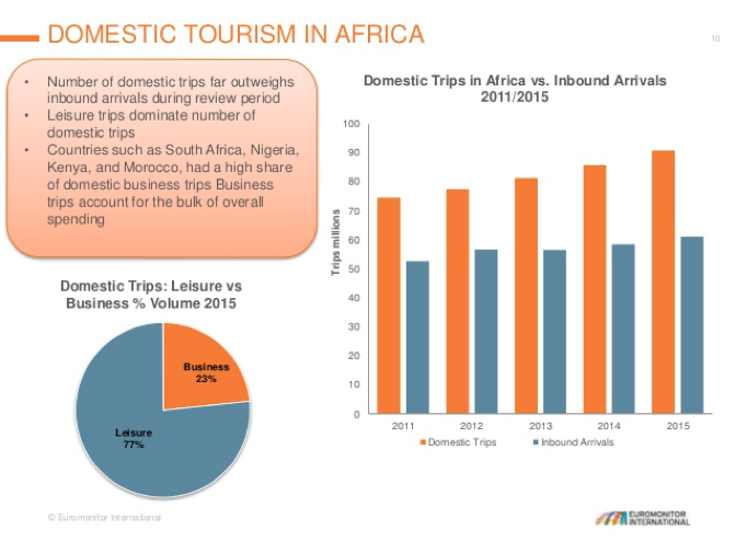 reogma Travel & Tourism in Africa to reach 1.8B tourists by 2030