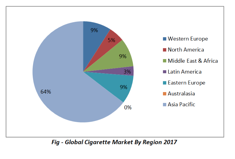 reogma|Global Tobacco Industry to reach US$ 9B by 2023
