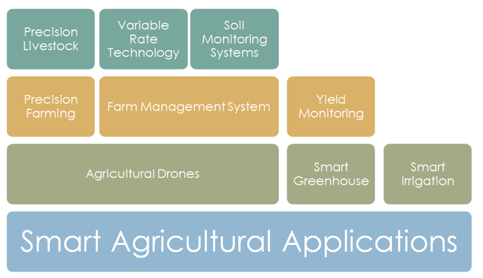 reogma|Global smart agriculture market to reach US$15.3 B by 2025