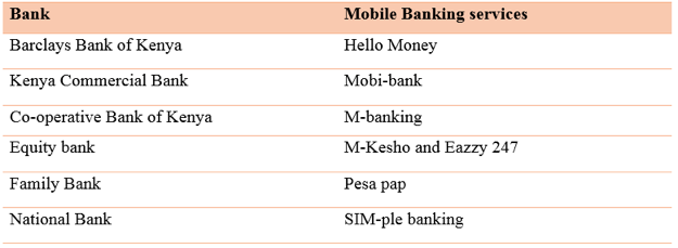 reogma|Mobile banking industry in Kenya to reach USD 68.2 B by 2024