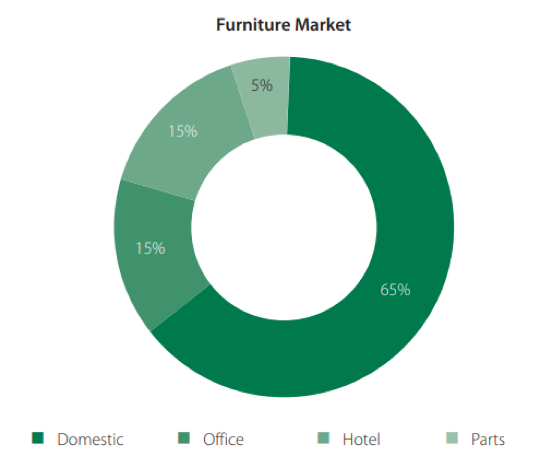 reogma|Furniture industry In India growing at 20% per annum