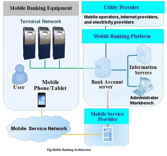 reogma|Mobile Banking In Asia Pacific