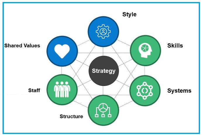 reogma Improve your organization's performance - use McKinsey 7S Model