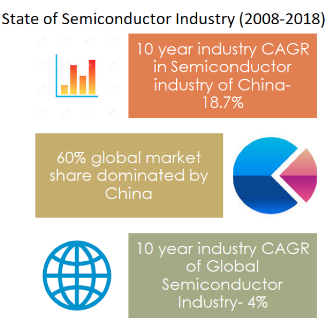 reogma|Semiconductor industry in China growing by 25% year on year in 2019