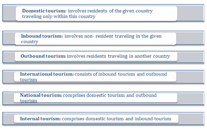 reogma Tourism Industry In Canada to generate US$ 22B in export revenue by 2022