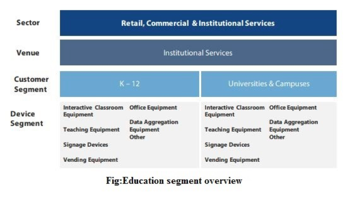 reogma|Smart Education And Learning Market In Canada