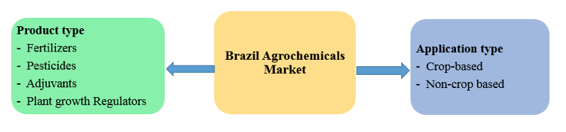 reogma|Agrochemicals industry in Brazil to grow at 6% until 2022