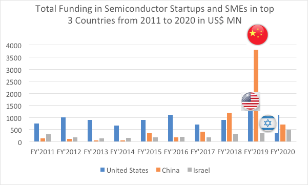 reogma|Semiconductor Industry in Israel accounted for 16% of high-tech product exports in 2020
