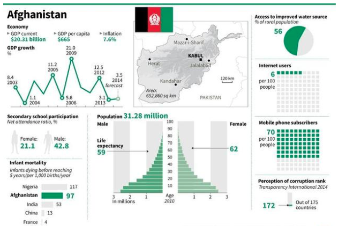 reogma|Economy of Afghanistan ranks 175th in UN Development Index