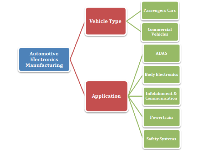 reogma|Automotive electronics industry globally to reach USD 172B by 2020