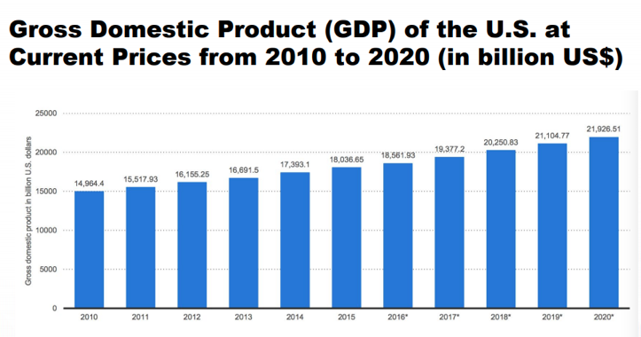 reogma Agriculture industry in India accounts for 13.9% of India's GDP