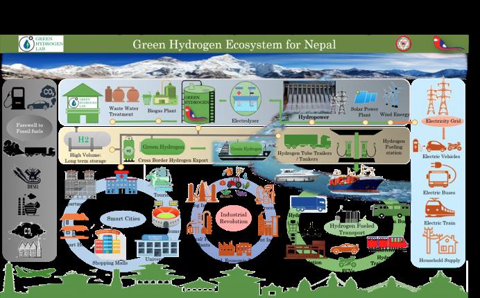 reogma Green Hydrogen Industry in Nepal