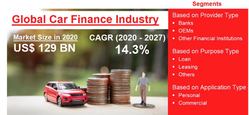 reogma Global Car Finance Industry