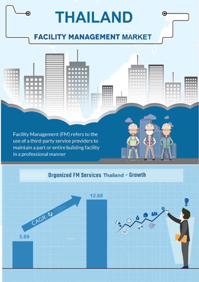 reogma Thailand Facilities Management Market