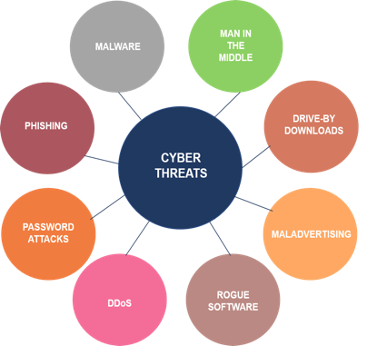 reogma Post COVID Recovery in Malaysia's Cybersecurity Market