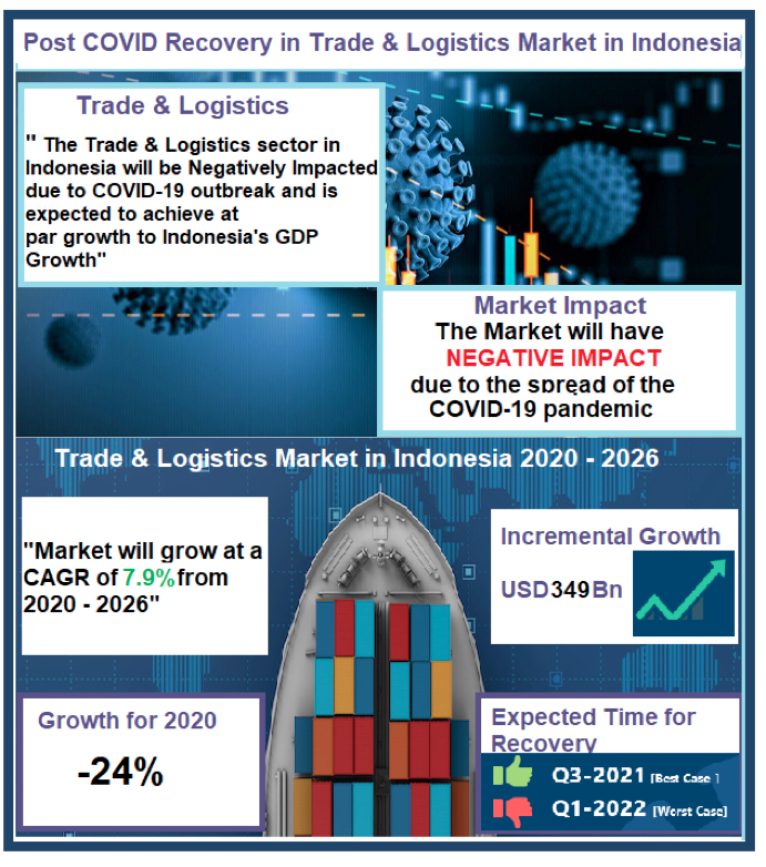 reogma|Post COVID Recovery - Indonesia Trade and Logistics Market to surpass $349 billion by 2026