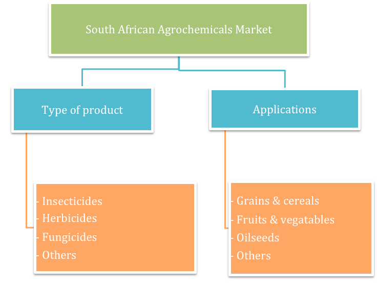 reogma|Agrochemicals Market in the South Africa