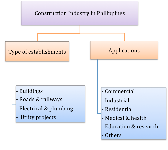 reogma|Construction Industry in The Philippines