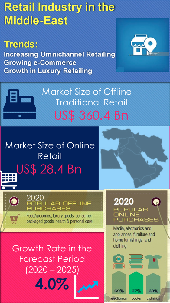 reogma Retail Industry in the Middle East