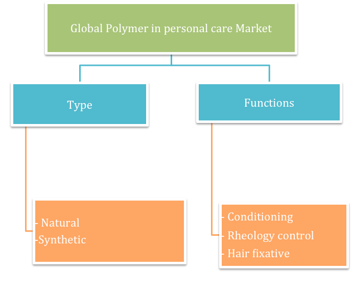 reogma Global Polymers in Personal Care Market