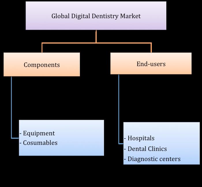 reogma Global Digital Dentistry Industry