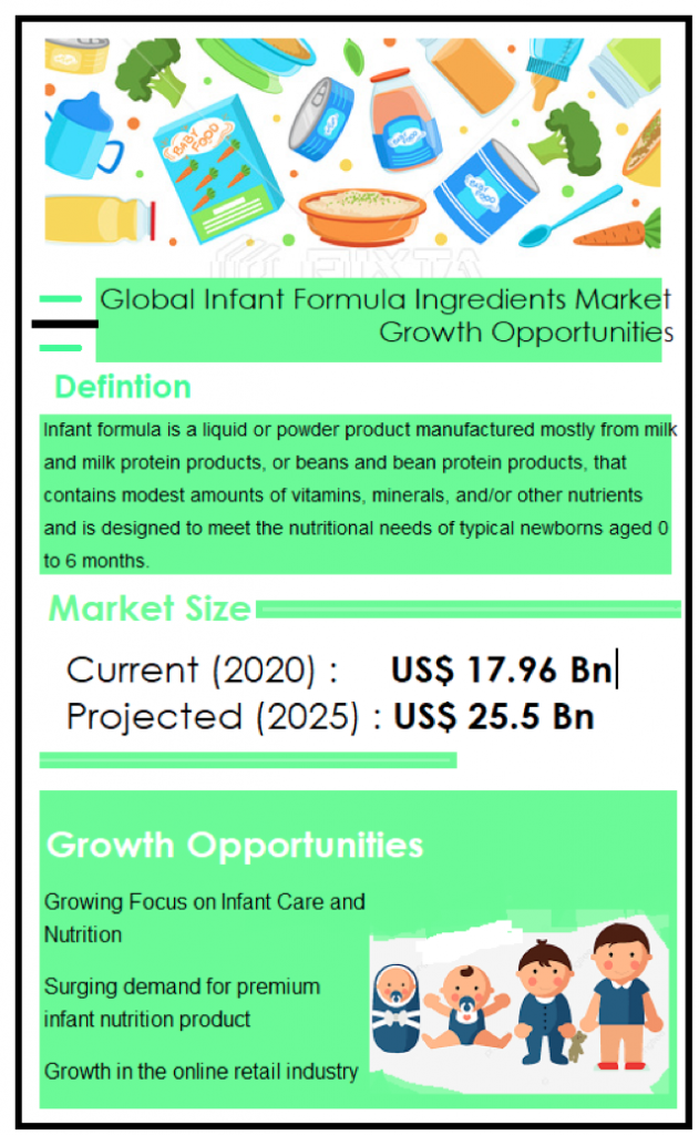 reogma Global Infant Formula Ingredients Market Growth Opportunities