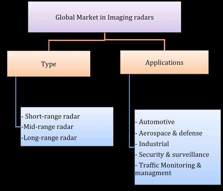 reogma|Global Market in Imaging Radars
