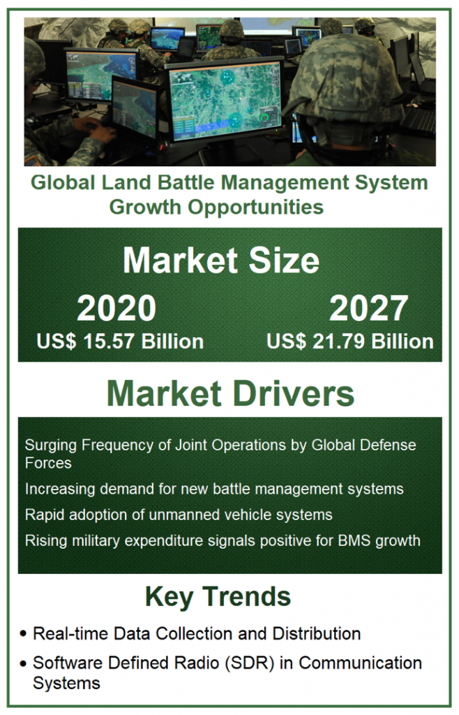 reogma|Global Land Battle Management System Growth Opportunities