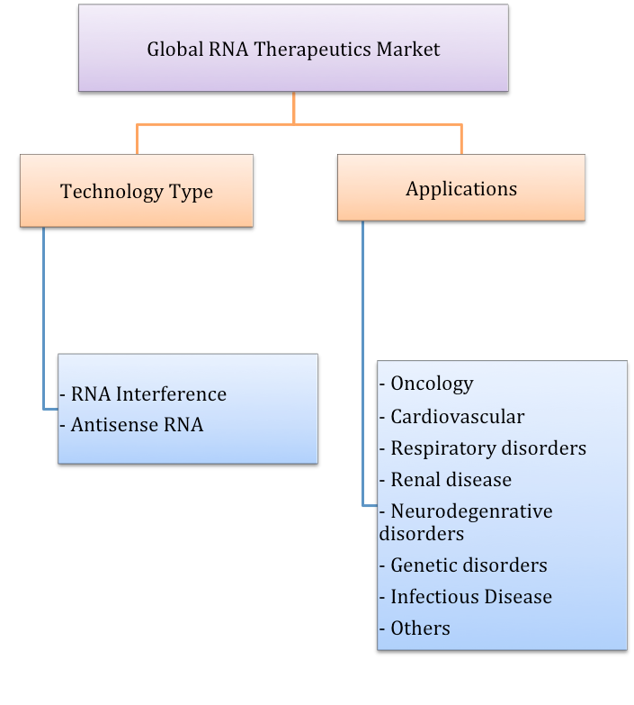 reogma Global RNA Therapeutics Market