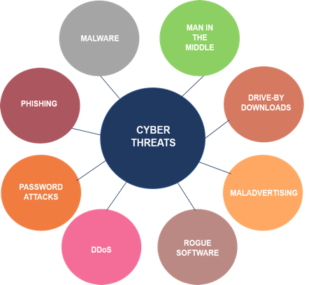 reogma|Post COVID Recovery in Thailand's Cybersecurity Market