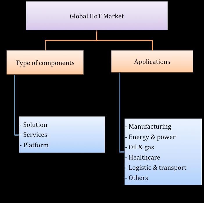 reogma|Global Industrial Internet of Things Market
