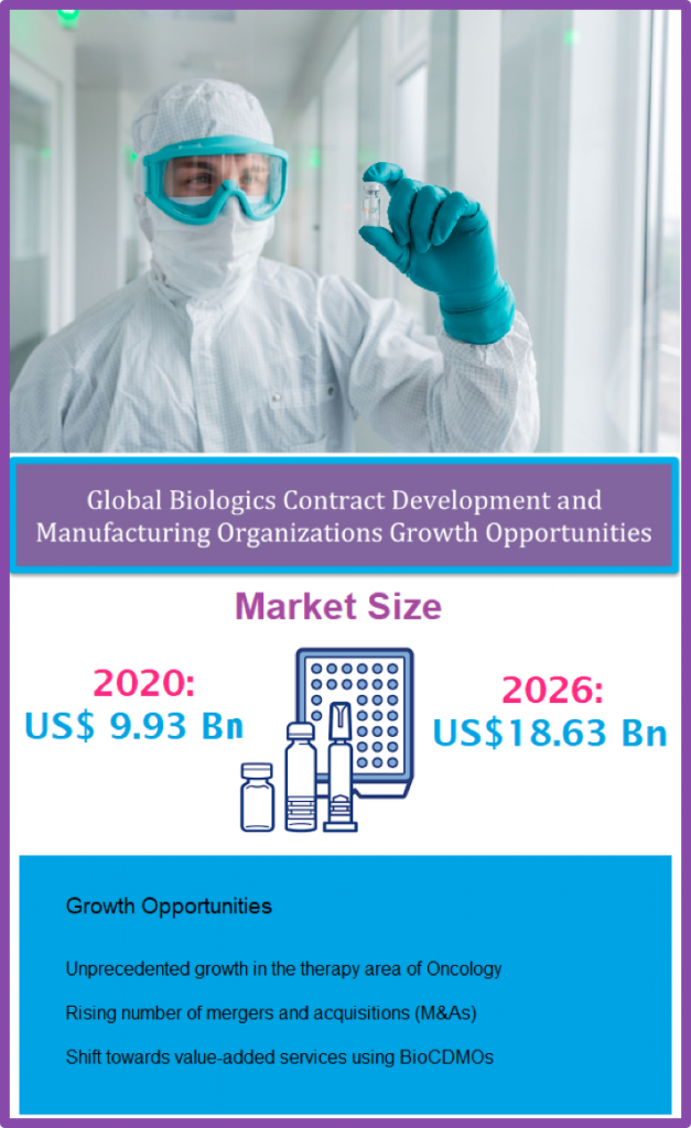 reogma|Global Biologics Contract Development and Manufacturing Organizations